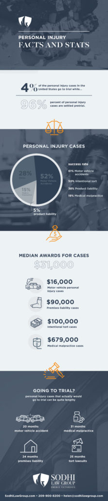 Personal Injury Infographic - facts and stats